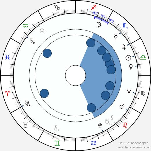 Sami Tunç wikipedia, horoscope, astrology, instagram