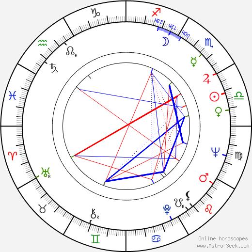 Sami Tunç birth chart, Sami Tunç astro natal horoscope, astrology