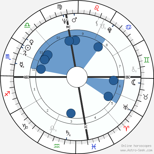 Sanger D. Shafer wikipedia, horoscope, astrology, instagram