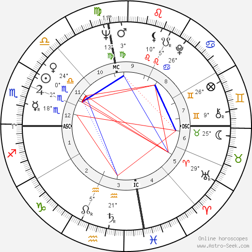 Sanger D. Shafer birth chart, biography, wikipedia 2017, 2018