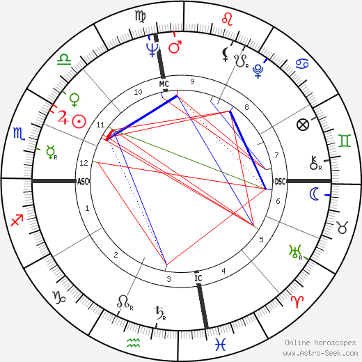 Sanger D. Shafer astro natal birth chart, Sanger D. Shafer horoscope, astrology