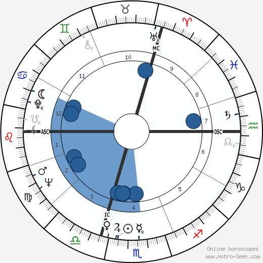 Sylvie Joly wikipedia, horoscope, astrology, instagram