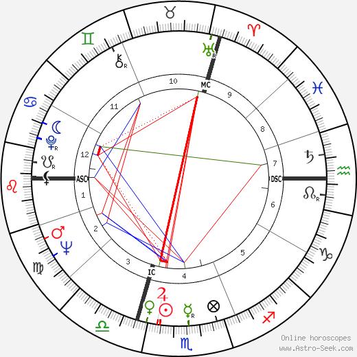 Сильви Жоли Sylvie Joly день рождения гороскоп, Sylvie Joly Натальная карта онлайн
