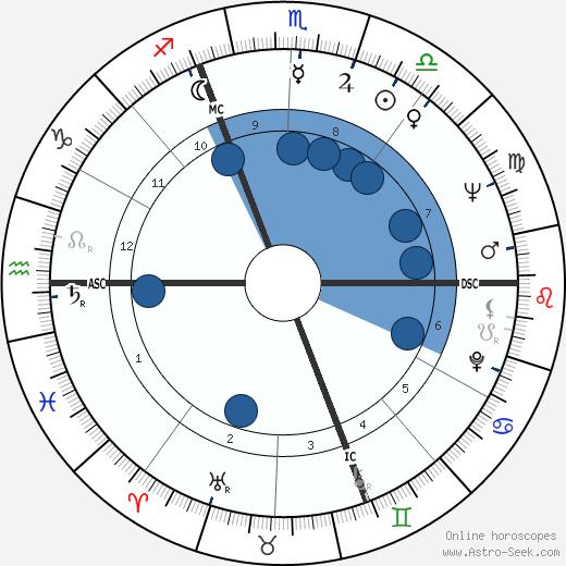 Thomas Lee Judge wikipedia, horoscope, astrology, instagram