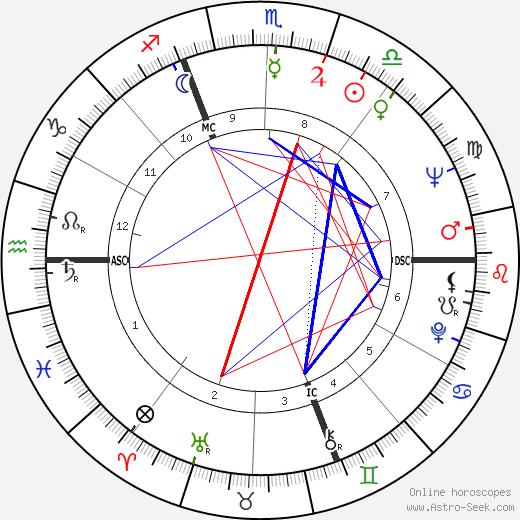 Thomas Lee Judge день рождения гороскоп, Thomas Lee Judge Натальная карта онлайн