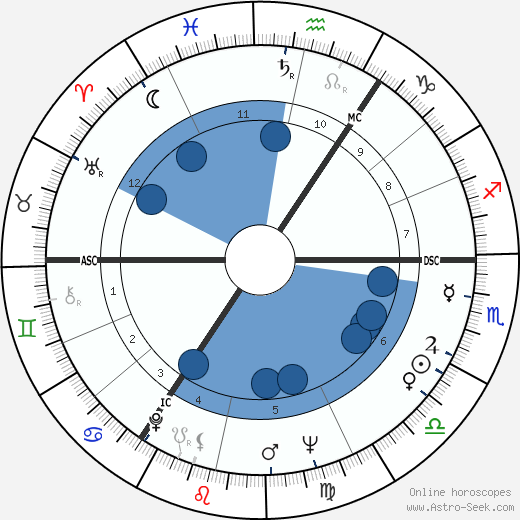 Timothy West wikipedia, horoscope, astrology, instagram