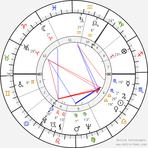 Timothy West birth chart, biography, wikipedia 2019, 2020