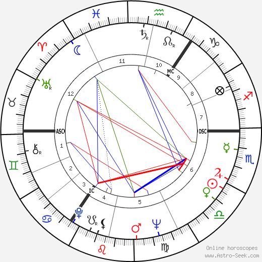 Timothy West astro natal birth chart, Timothy West horoscope, astrology