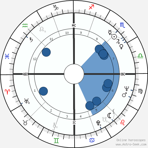 Umberto Agnelli wikipedia, horoscope, astrology, instagram