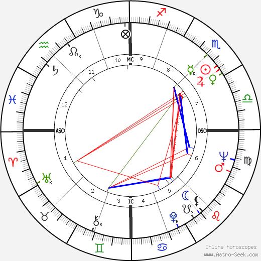 Умберто Аньелли Umberto Agnelli день рождения гороскоп, Umberto Agnelli Натальная карта онлайн