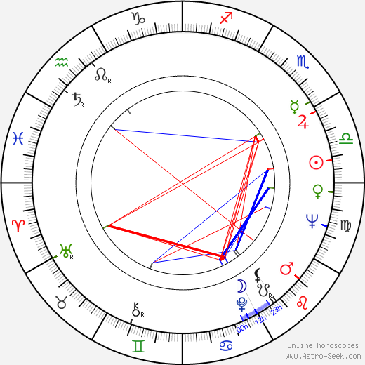 Wojciech Pokora birth chart, Wojciech Pokora astro natal horoscope, astrology