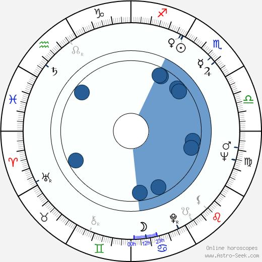 Alfred Schnittke wikipedia, horoscope, astrology, instagram