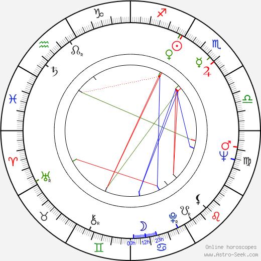 Alfred Schnittke astro natal birth chart, Alfred Schnittke horoscope, astrology