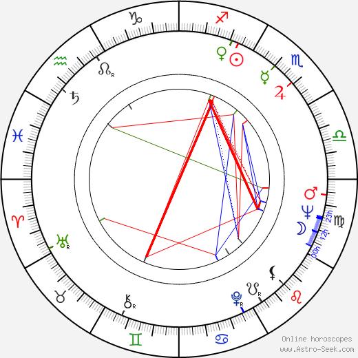 Andrzej Bielski birth chart, Andrzej Bielski astro natal horoscope, astrology