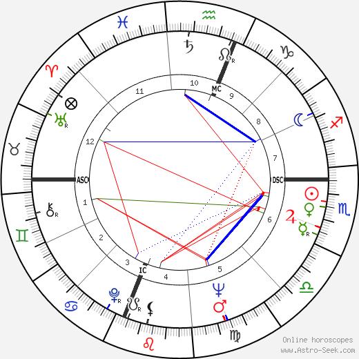 Carl Sagan astro natal birth chart, Carl Sagan horoscope, astrology