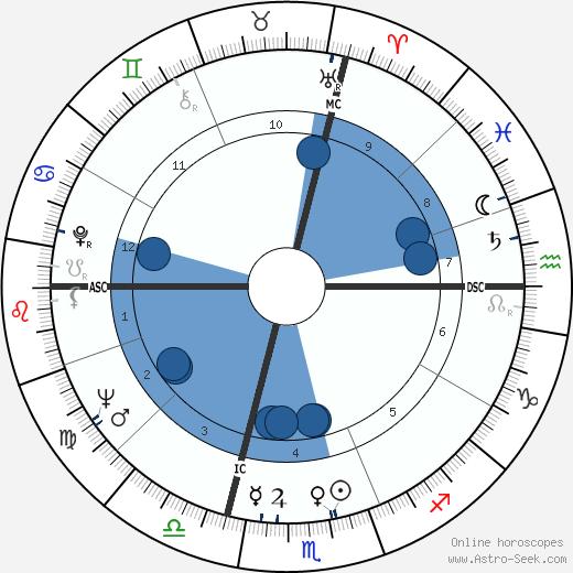 Carlo De Benedetti wikipedia, horoscope, astrology, instagram