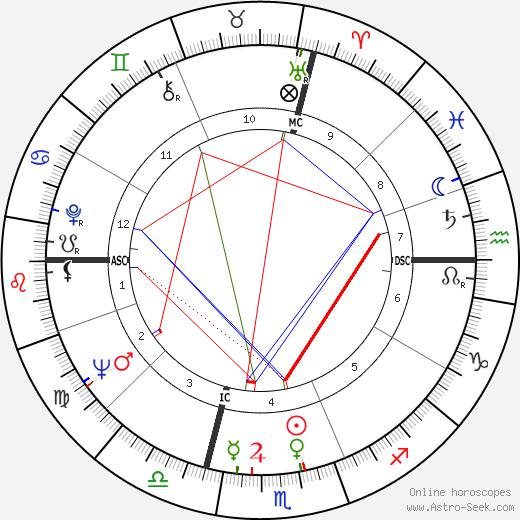Carlo De Benedetti день рождения гороскоп, Carlo De Benedetti Натальная карта онлайн