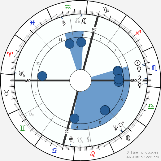 Charles Manson Birth Chart Horoscope Date Of Birth Astro