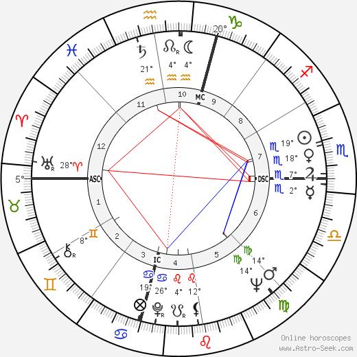 Charles Manson birth chart, biography, wikipedia 2019, 2020
