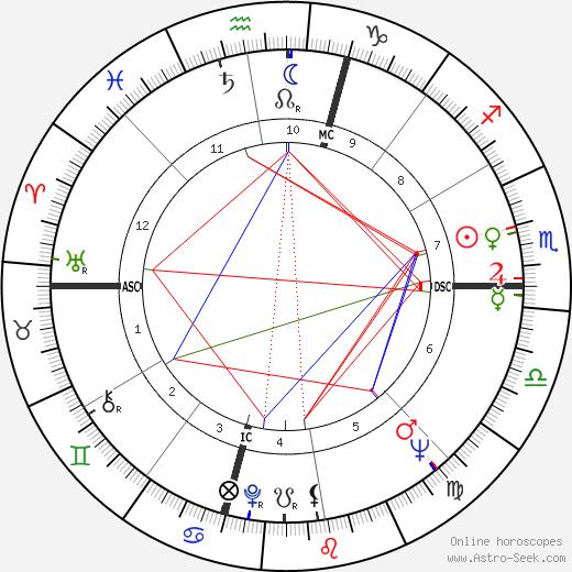 Charles Manson astro natal birth chart, Charles Manson horoscope, astrology