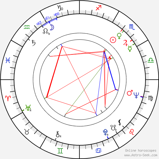 František Laurin birth chart, František Laurin astro natal horoscope, astrology