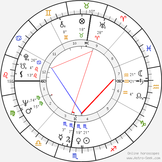 Garry Marshall birth chart, biography, wikipedia 2018, 2019