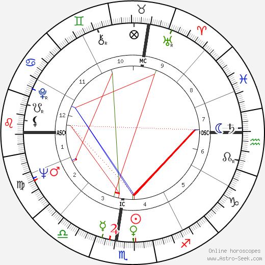 Garry Marshall astro natal birth chart, Garry Marshall horoscope, astrology