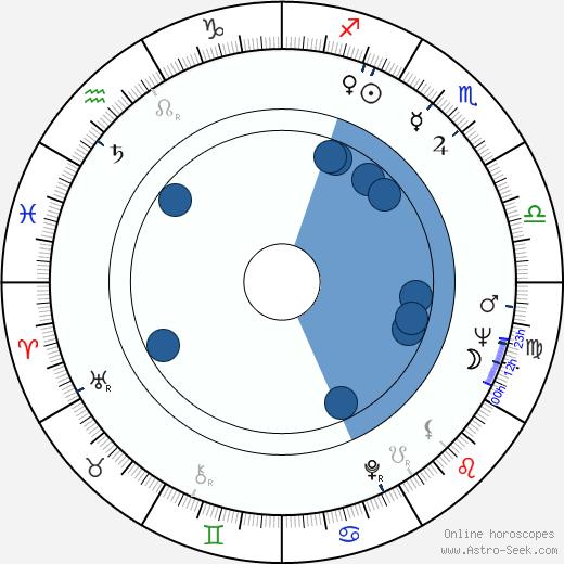 Günter Wewel wikipedia, horoscope, astrology, instagram