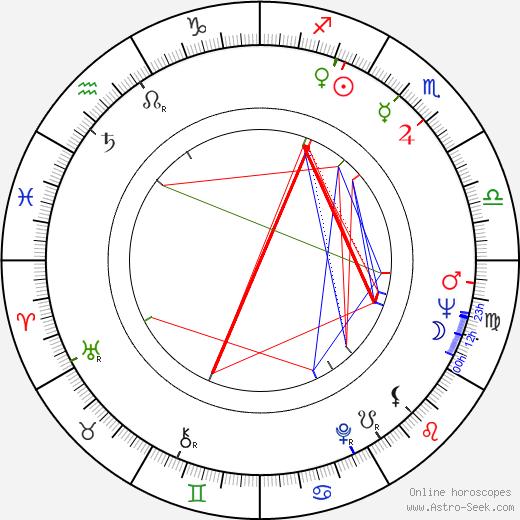 Günter Wewel astro natal birth chart, Günter Wewel horoscope, astrology