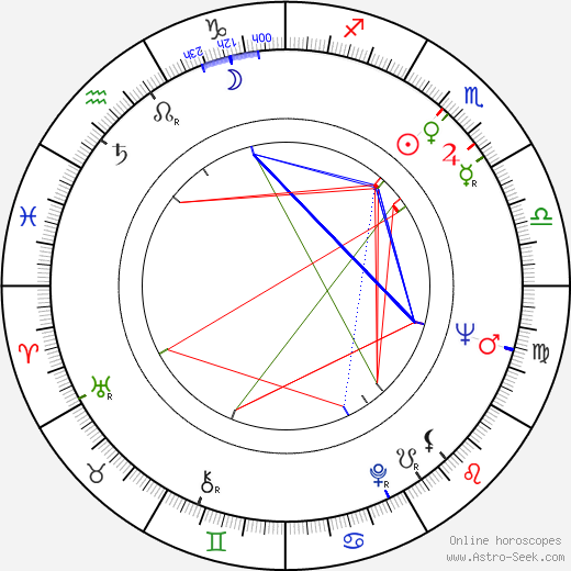 Heinz Hopf birth chart, Heinz Hopf astro natal horoscope, astrology