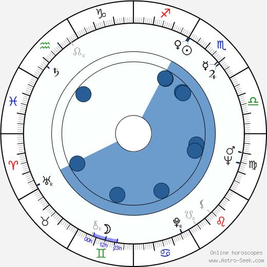 Henryk Majcherek wikipedia, horoscope, astrology, instagram