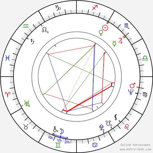 Henryk Majcherek birth chart, Henryk Majcherek astro natal horoscope, astrology