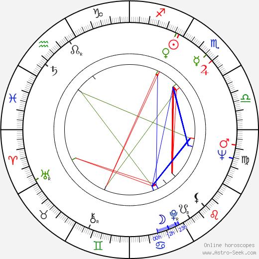 Herrmann Zschoche день рождения гороскоп, Herrmann Zschoche Натальная карта онлайн