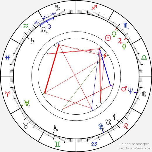 Jacobo Morales birth chart, Jacobo Morales astro natal horoscope, astrology