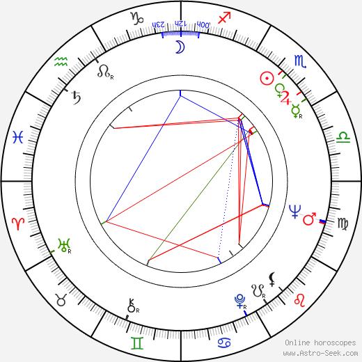 Джоанна Мур Joanna Moore день рождения гороскоп, Joanna Moore Натальная карта онлайн