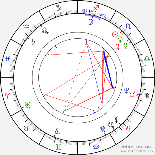 Juan Luis Buñuel birth chart, Juan Luis Buñuel astro natal horoscope, astrology