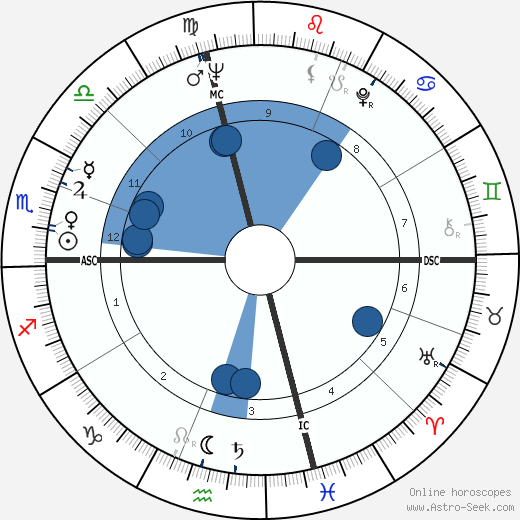 Judianne Densen-Gerber wikipedia, horoscope, astrology, instagram
