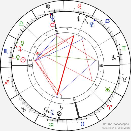 Judianne Densen-Gerber tema natale, oroscopo, Judianne Densen-Gerber oroscopi gratuiti, astrologia