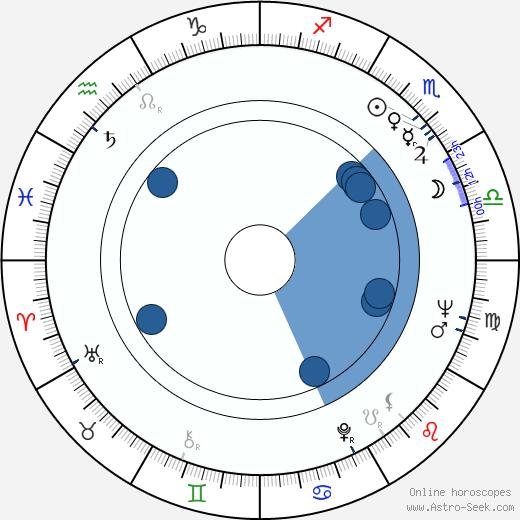 Kira Muratova wikipedia, horoscope, astrology, instagram