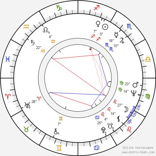Luciano Rossi birth chart, biography, wikipedia 2019, 2020