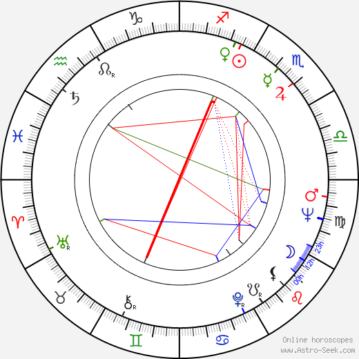 Luciano Rossi astro natal birth chart, Luciano Rossi horoscope, astrology