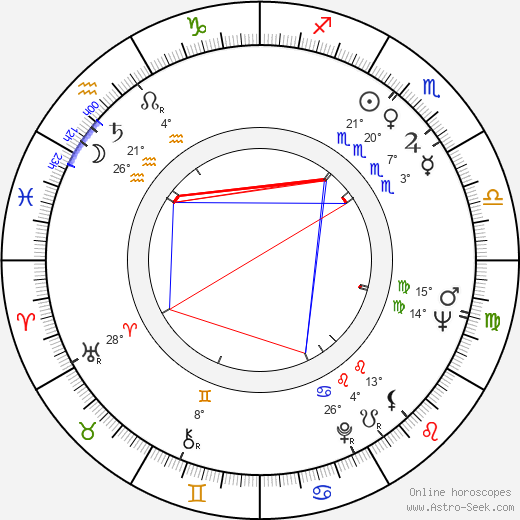 Manuel Octavio Gómez birth chart, biography, wikipedia 2019, 2020