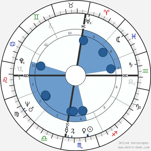 Mary Estill Buchanan wikipedia, horoscope, astrology, instagram