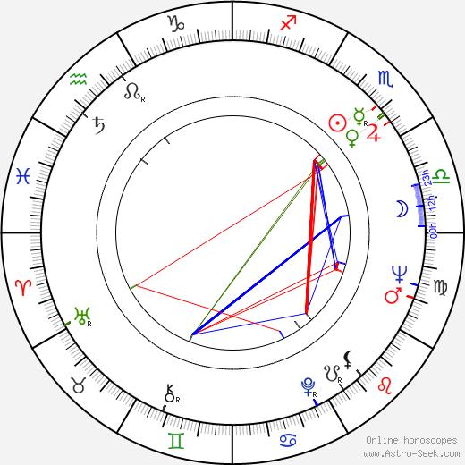 Milan Milošević tema natale, oroscopo, Milan Milošević oroscopi gratuiti, astrologia