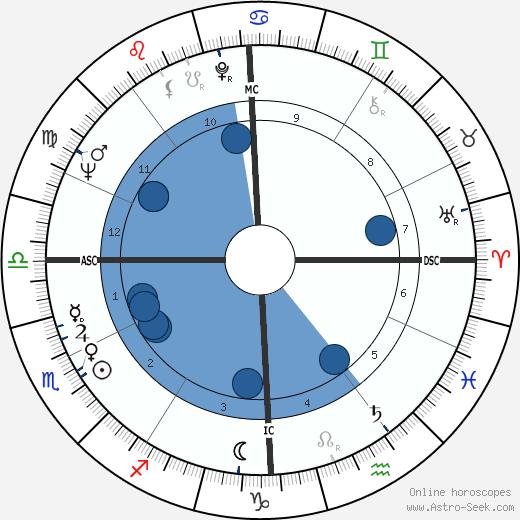 Nadine Trintignant wikipedia, horoscope, astrology, instagram
