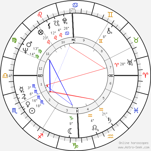 Nadine Trintignant birth chart, biography, wikipedia 2019, 2020