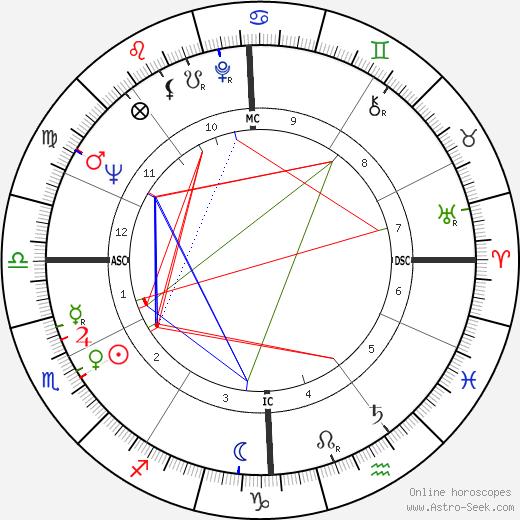 Nadine Trintignant astro natal birth chart, Nadine Trintignant horoscope, astrology