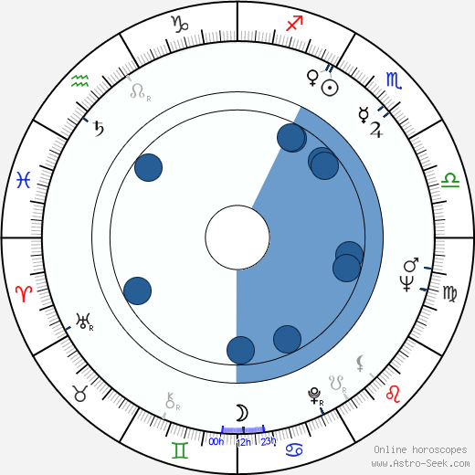 Robert Towne horoscope, astrology, sign, zodiac, date of birth, instagram