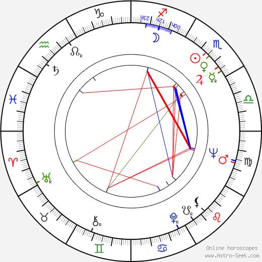 Рональд Харвуд Ronald Harwood день рождения гороскоп, Ronald Harwood Натальная карта онлайн