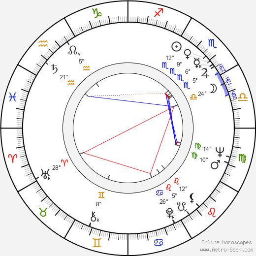 Victor Argo birth chart, biography, wikipedia 2018, 2019
